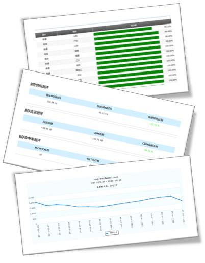 源站监测报告,加速效果综合报告,网站死链接报告